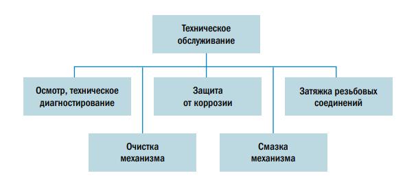 Рис. 3. Операции по техническому обслуживанию механического оборудования в процессе эксплуатации
