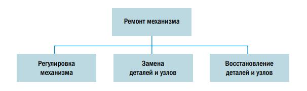 Рис. 4. Ремонтные операции