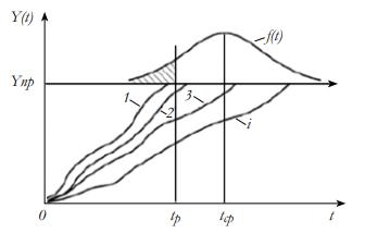 Графическая интерпретация реализации прогнозируемого ресурса