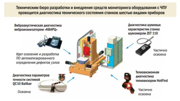 Комплексная диагностика механической части станков с ЧПУ
