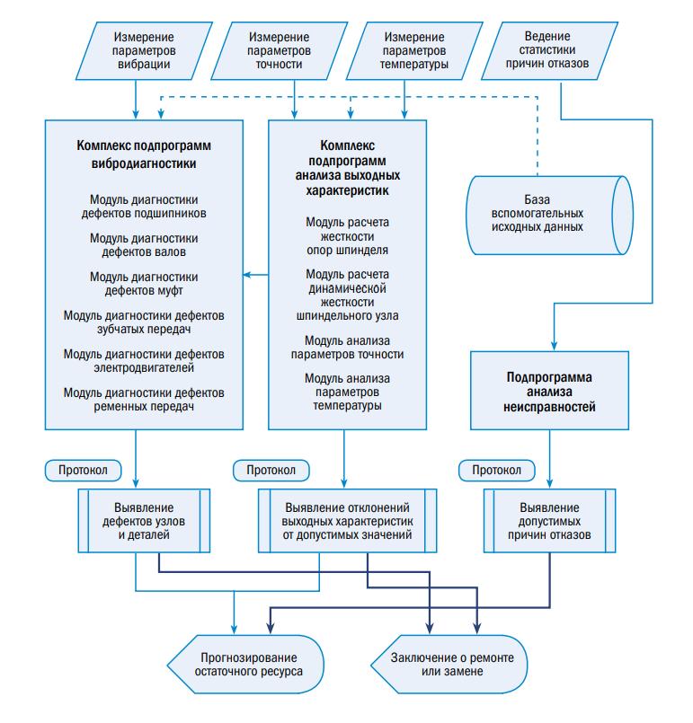 Перспективные направления работы. Система автоматизированной диагностики механической части оборудования с ЧПУ