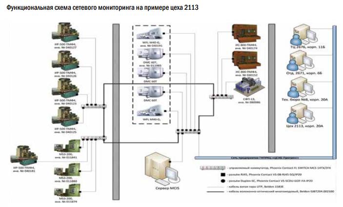 Перспективные направления работы. Сетевой мониторинг оборудования с ЧПУ