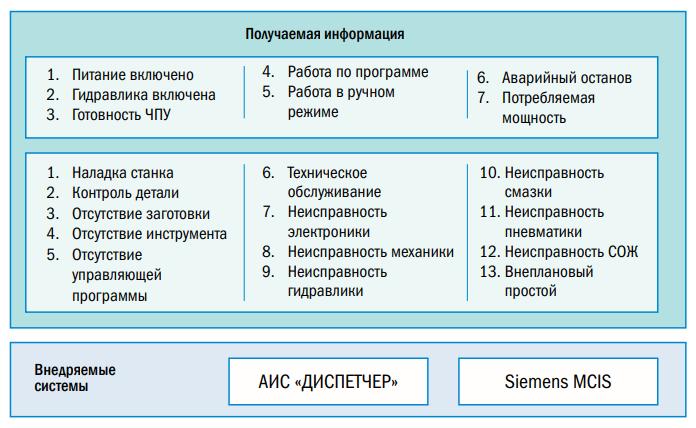 Мониторинг состояний станка с учётом причин простоев