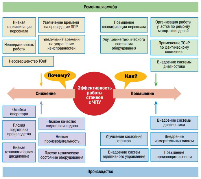 Влияние различных факторов на эффективность работы
