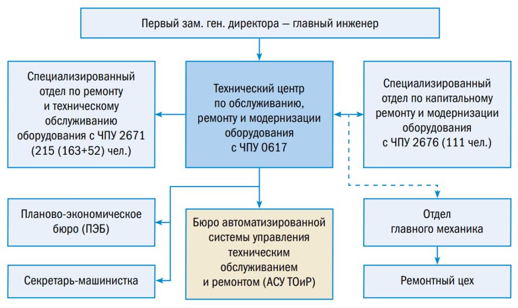 Структурная схема ремонтной службы оборудования с ЧПУ
