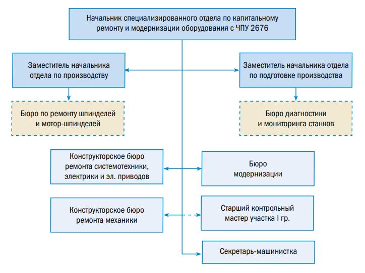 Структурная схема специализированного отдела по кап. ремонту и модернизации оборудования с ЧПУ 2676