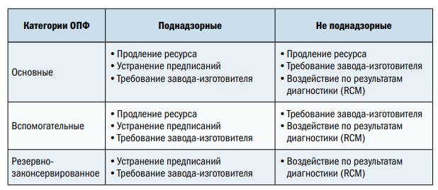 Рис. 1. Основания для планирования воздействий