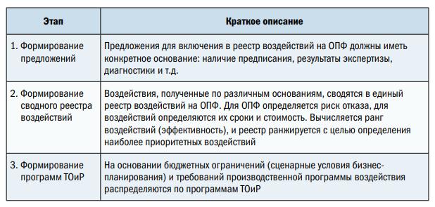Рис. 2. Этапы планирования