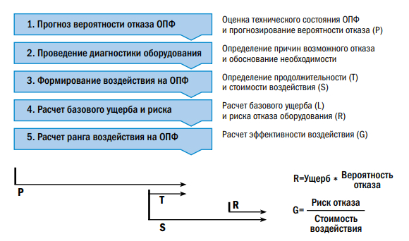 Рис. 5. Схема движения данных при расчете ущерба и риска отказа оборудования