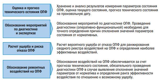 Рис. 6. Использование подходов RCM