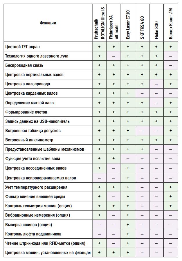 Сравнительная таблица лазерных центровщиков от разных производителей
