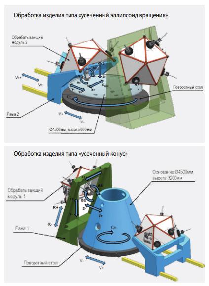 Гибкий обрабатывающий комплекс на основе мобильных 5-осевых станков METROM
