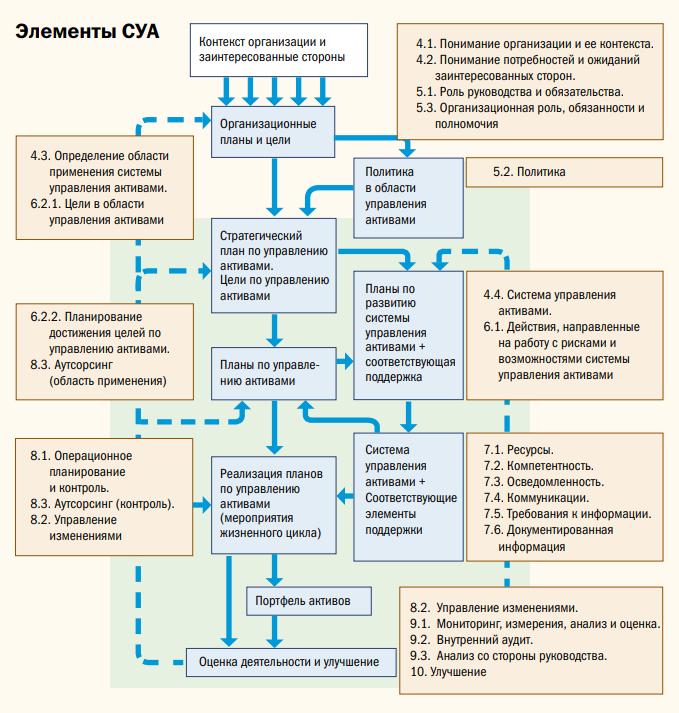 Рис. 1. Общая структура Системы управления активами согласно стандарту ISO 5500X.