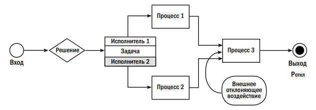 Рис. 2. Процесс получения заданного результата при возникновении внешнего воздействия.