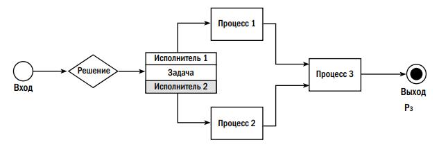 Рис. 1. Процесс получения заданного результата (Рз).