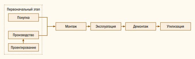 Рис. 2. Стадии жизненного цикла.