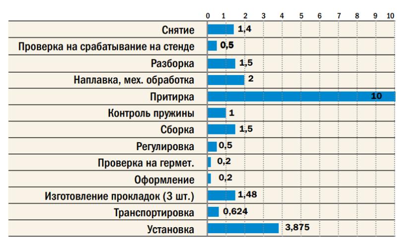 Рис. 4. Баланс трудоемкости операций норматива на ремонт ППК